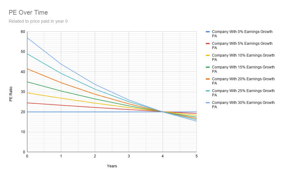 Price To Earnings Ratio (PE) | Lewis Hurst
